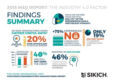 Sikich's 2018 Manufacturing Report offers a comprehensive look at companies' top business challenges and priorities.