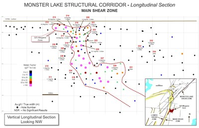MONSTER LAKE STRUCTURAL CORRIDOR - Longitudinal Section - MAIN SHEAR ZONE (CNW Group/IAMGOLD Corporation)