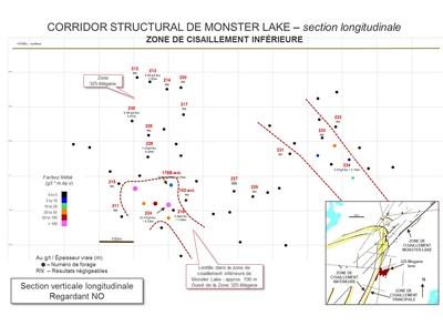 CORRIDOR STRUCTUAL DE MONSTER LAKE - section longitudinale - ZONE DE CISAILLEMENT INFÉRIEURE (Groupe CNW/IAMGOLD Corporation)