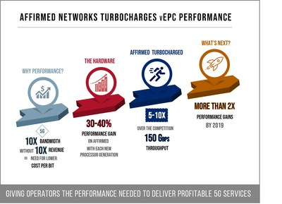 Affirmed Networks Turbocharges vEPC Performance