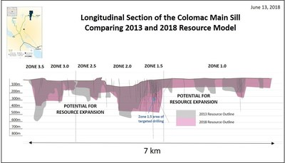 Figures 2. Colomac Sill Longitudinal Section (CNW Group/Nighthawk Gold Corp.)