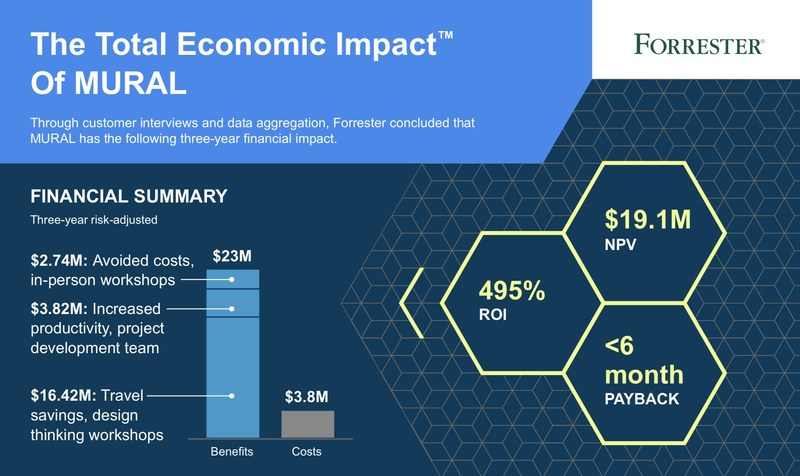 Forrester Research calculated that MURAL delivers a 495% ROI with a payback period of less than 6 months, driven by millions of dollars in total avoided costs and improved productivity of thousands of global team members.