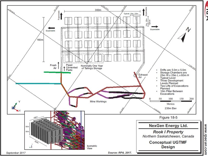 Figure 1: Underground Tailings Management Facility (RPA 2017) (CNW Group/NexGen Energy Ltd.)