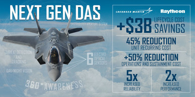 The F-35's Distributed Aperture System collects and sends high resolution, real-time imagery to the pilot's helmet from six infrared cameras mounted around the aircraft, allowing pilots to see the environment around them - day or night.