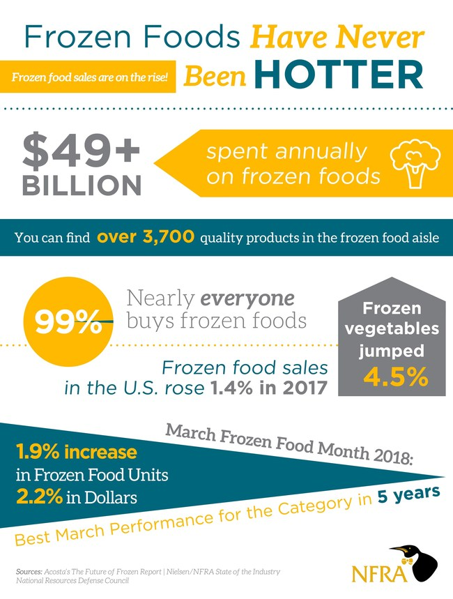 The news for frozen food is good. The conversation is changing, consumer perceptions on the rise, and the data is showing both dollar and unit growth in the category.