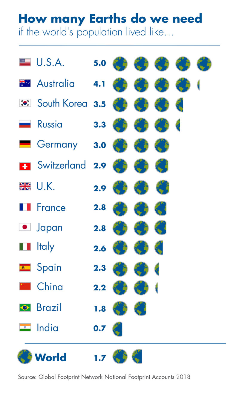 How many Earths would we need if the global population lived like residents in these countries.