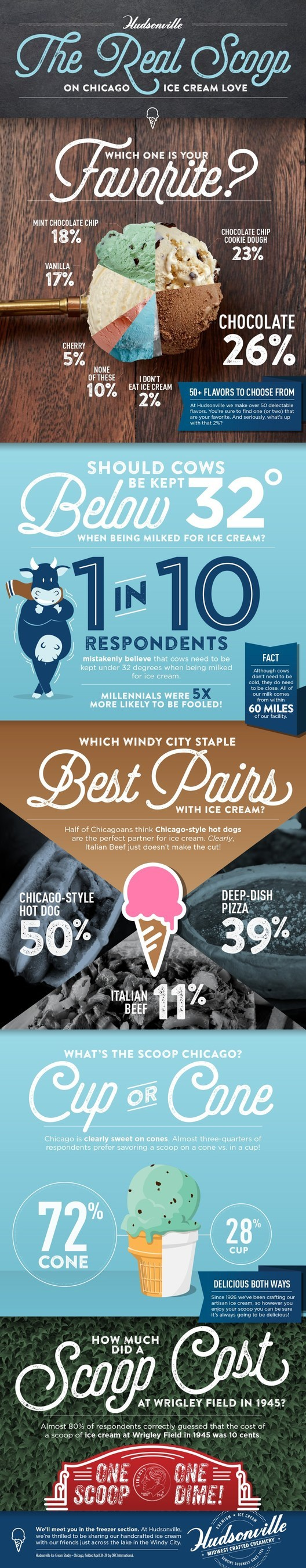 According to a survey of Chicago residents commissioned by Hudsonville Ice Cream, nearly all Chicagoans enjoy the sweet, creamy taste of ice cream (98 percent), but not all understand how the good stuff is made.  Hudsonville's team of artisans have been perfecting the art of ice cream making since 1926 and have introduced consumers to a variety of flavors that have become beloved favorites throughout the Midwest.