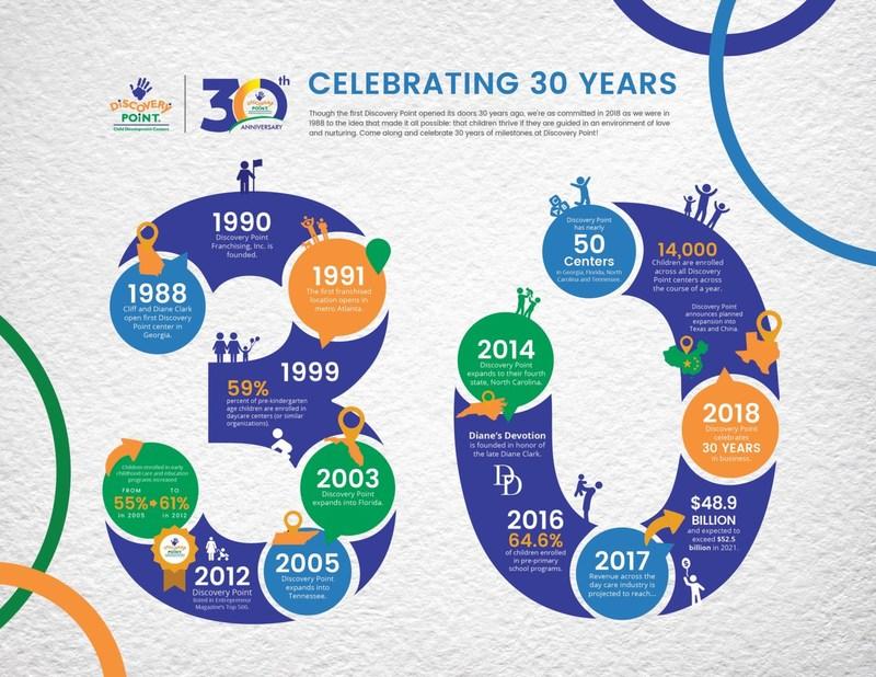 A Timeline of Childcare Success