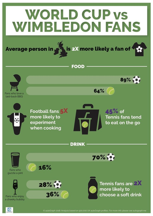 World Cup, Wimbledon Open New Doors For Brands to Connect With Consumers