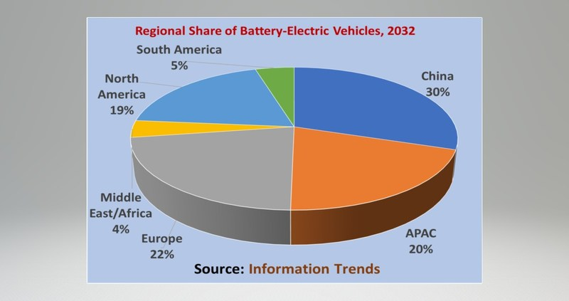 Over 70 Million Battery-Electric Vehicles Will Be Sold in 2032, says Information Trends