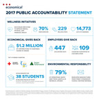 The 2017 Public Accountability Statement for Economical Insurance provides the details of social responsibility efforts the company has championed through charitable giving, respect for the environment, and support for employees, brokers, and customers. (CNW Group/Economical Insurance)