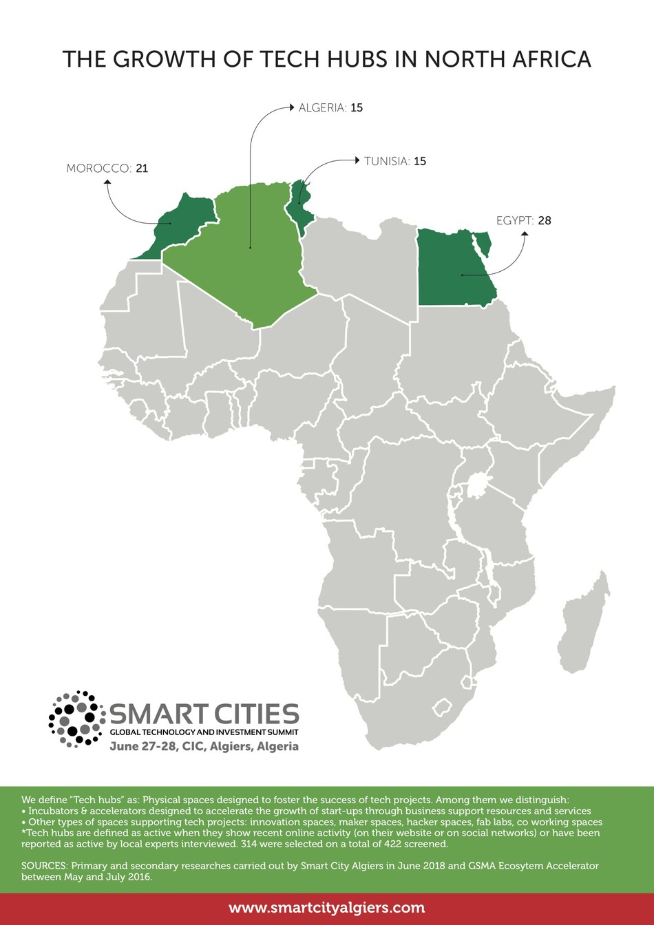The growth of North African Technology Hubs. Source Smart Cities Global Technology & Investment Summit 2018 (PRNewsfoto/Smart City Algiers)