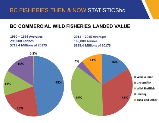 Landed Value – BC Commercial Fisheries (CNW Group/BC Seafood Alliance)