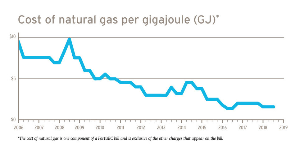 Historical data (Mainland, Vancouver Island, Whistler). Cost of natural gas per gigajoule (GJ). (CNW Group/FortisBC)