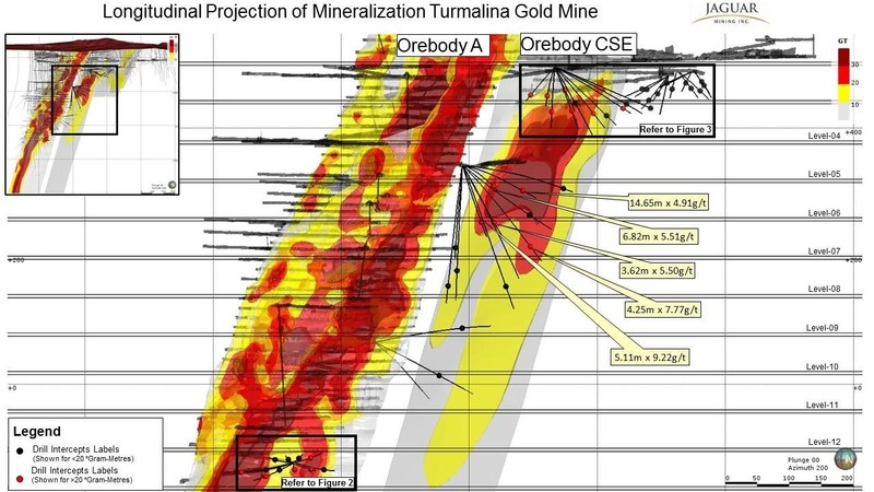 Figure 1. Growth Exploration Drilling Results and Grade x Thickness Plot – Orebody C (CNW Group/Jaguar Mining Inc.)