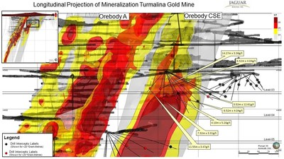 Figure 3. Infill Drilling Results and Grade x Thickness Plot - Orebody CSE Turmalina. Please note assay results reported in this diagram were analyzed at Jaguar's Caeté Laboratory. (CNW Group/Jaguar Mining Inc.)