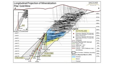 Figure 5. Growth Exploration Drilling Results – Pilar (CNW Group/Jaguar Mining Inc.)
