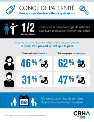 Selon un sondage CROP-CRHA, la moitié des Québécois sont d'avis que le congé de paternité peut nuire aux pères dans le cadre de leur travail. (Groupe CNW/Ordre des conseillers en ressources humaines agréés)