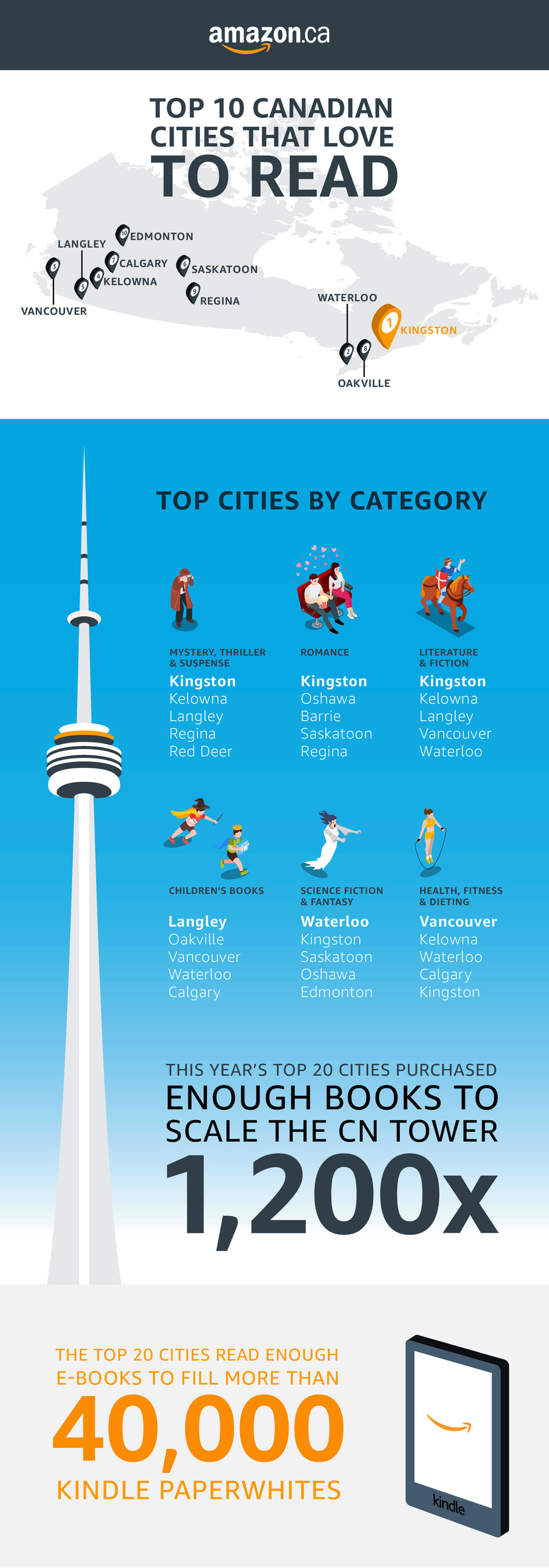 Amazon Canada: Canadian Cities that Love to Read 2018 (CNW Group/Amazon Canada)
