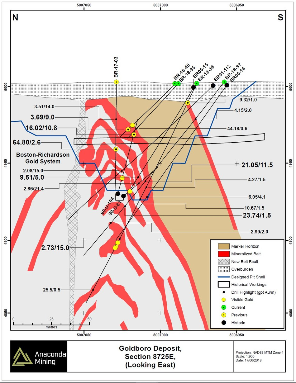 Exhibit B. The top portion of geological cross section 8725E through the BR Gold System showing the location of drill holes BR-18-35 to BR-18-37 and BR-18-40 adjacent to Historical Workings as well as select historical drill holes. Not all historical drill holes are shown for clarity, but numerous other drill holes including fans of underground drilling from the 1980s and early 1990s form the basis for the geological model shown in this section. (CNW Group/Anaconda Mining Inc.)