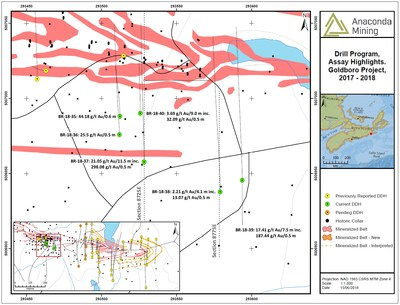 Exhibit A. A map showing the location of section 8725E and 8775E, associated drill collars, assay highlights and holes BR-18-35 to BR-18-40. The inset map shows the middle to eastern surface expression of the Goldboro Deposit and the site of detailed work referenced in this press release. (CNW Group/Anaconda Mining Inc.)