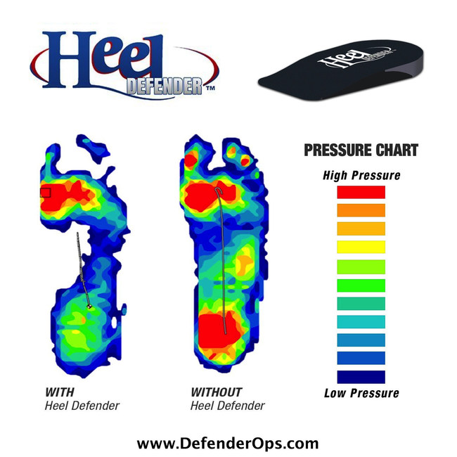 Heel Defender Orthotic Insoles are most effective at reducing pressure on the heel, and have been chosen for a clinical trial of a new treatment for achilles tendonitis.