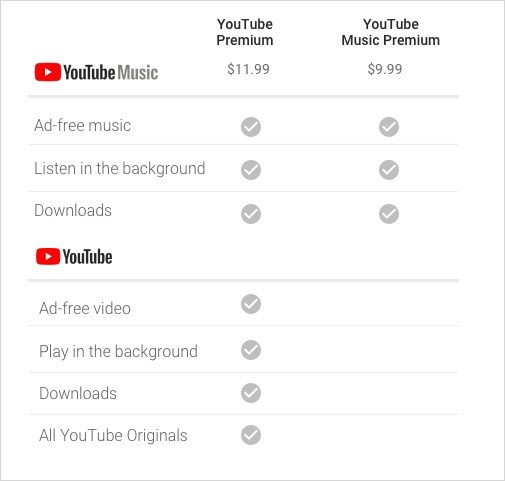 Features and rates for the new YouTube Music and YouTube Premium (CNW Group/YouTube Canada)