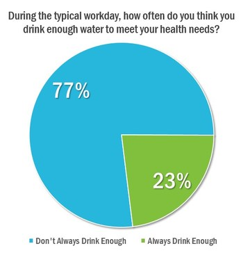 During the typical workday, how often do you think you drink enough water to meet your health needs?