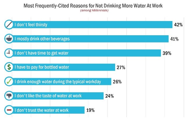 Most Frequently-Cited Reasons for Not Drinking More Water At Work (among Millennials)