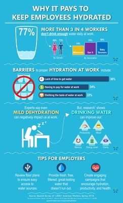 How Much Americans Dont Drink Enough Water