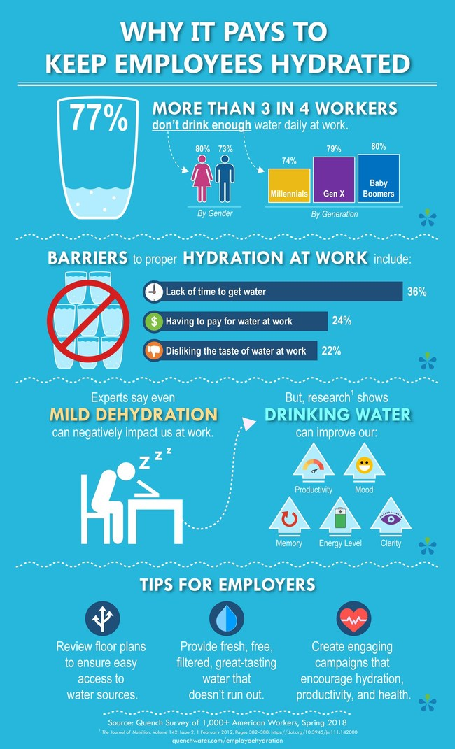 WHY IT PAYS TO KEEP EMPLOYEES HYDRATED