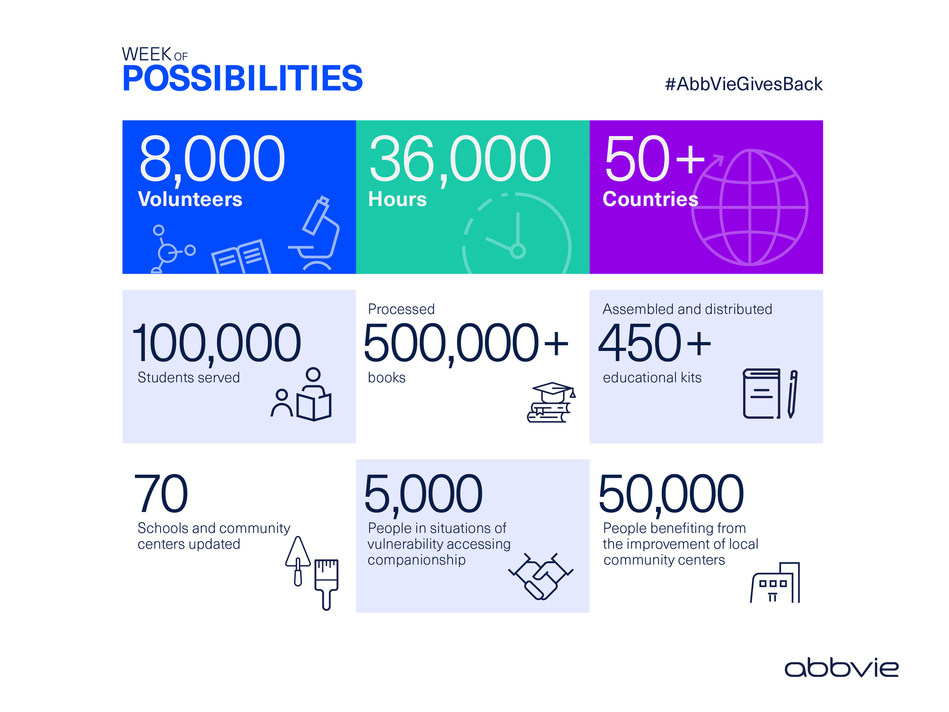 AbbVie Week of Possibilities Global Infographic #AbbVieGivesBack