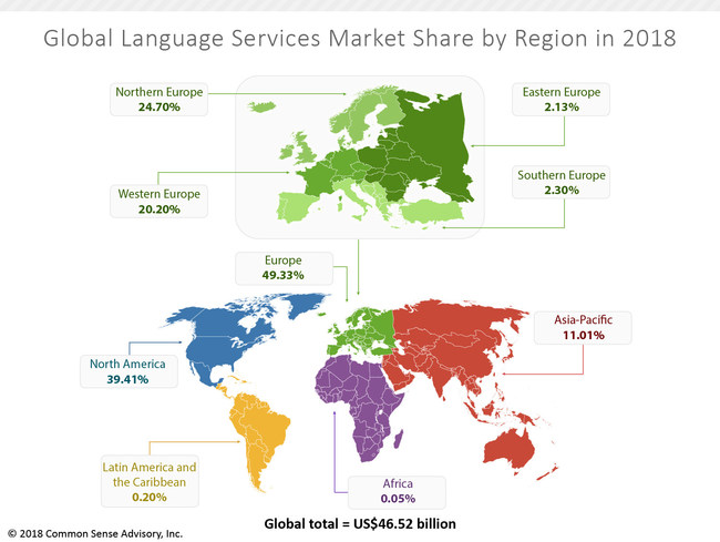 CSA Research's Language Services Market Growth by Region