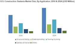 U.S. Construction Sealants Market Size, By Application, 2016 & 2024 (USD Million)