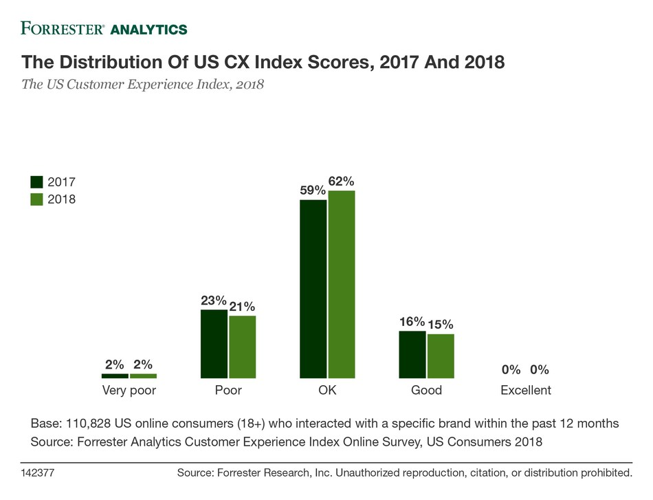 Forrester's 2017 and 2018 CX Index scores reveal CX remains stagnant, and no US brands provide excellent CX.