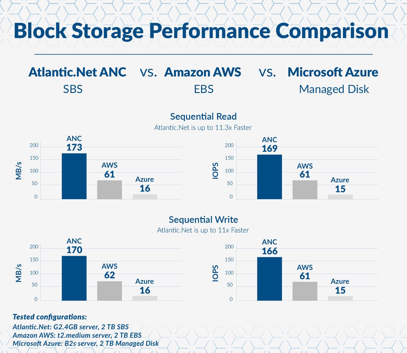 Atlantic Net Releases Secure Block Storage (SBS) for its