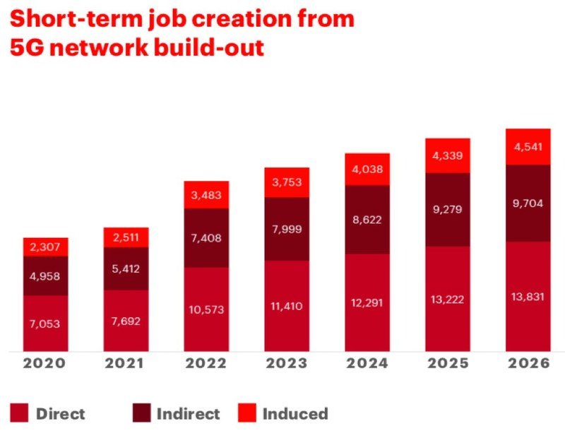 Short-term job creation from 5G network build-out (CNW Group/Canadian Wireless Telecommunications Association)