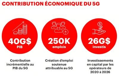 Contribution économique du 5G (Groupe CNW/Canadian Wireless Telecommunications Association)