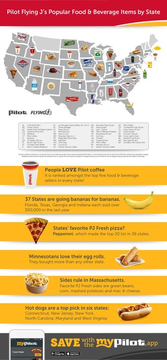 Pilot Flying J Reveals Surprising Popular Food and Beverage Items by State
