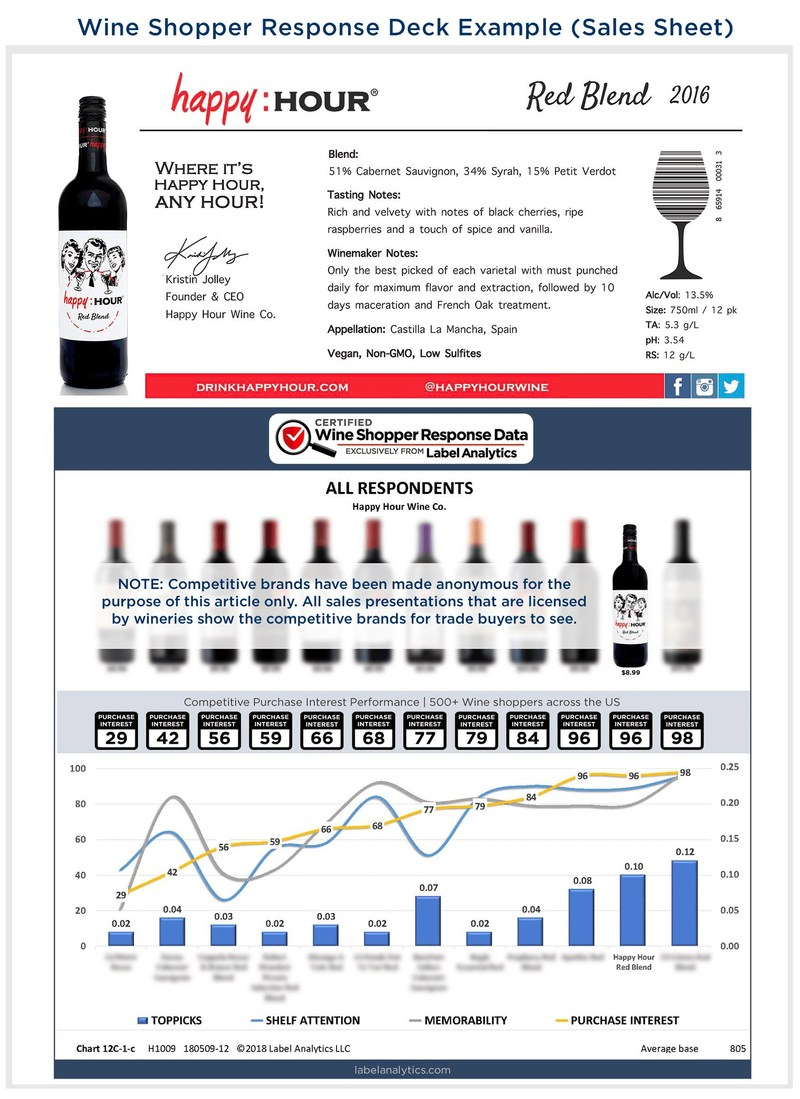 Example of Label Analytics' Wine Shopper Response Deck (Sales Sheet)