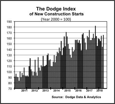 The Dodge Index of New Construction Starts (PRNewsfoto/Dodge Data & Analytics)
