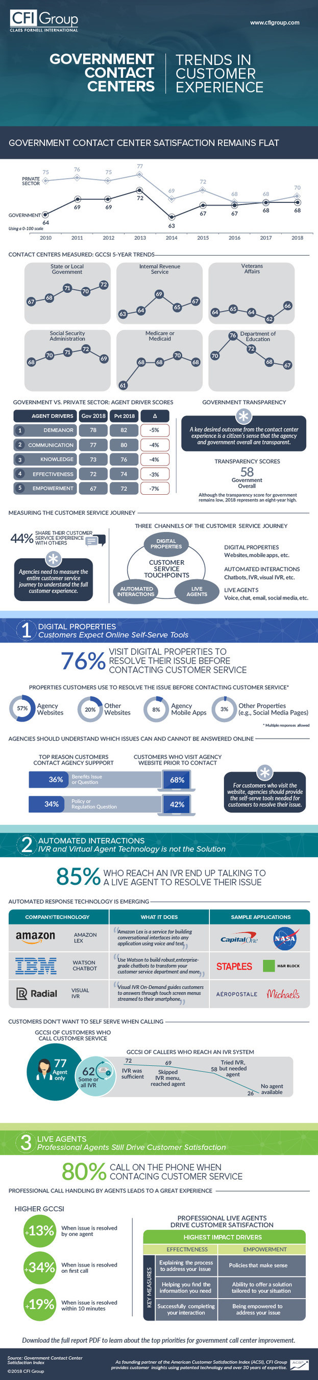 Government Contact Center Satisfaction Index (GCCSI) 2018 Infographic