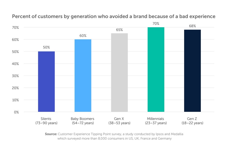 Percent of customers by generation who avoided a brand because of a bad experience