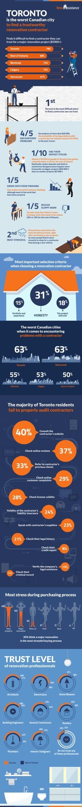 Infographic Highlight Toronto (CNW Group/Réno-Assistance inc.)