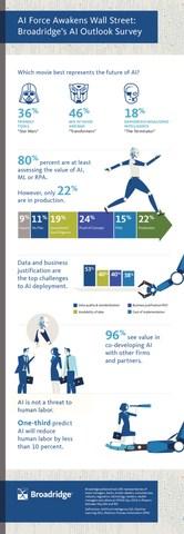 AI Force Awakens Wall Street: Broadridge's AI Outlook Survey Infographic