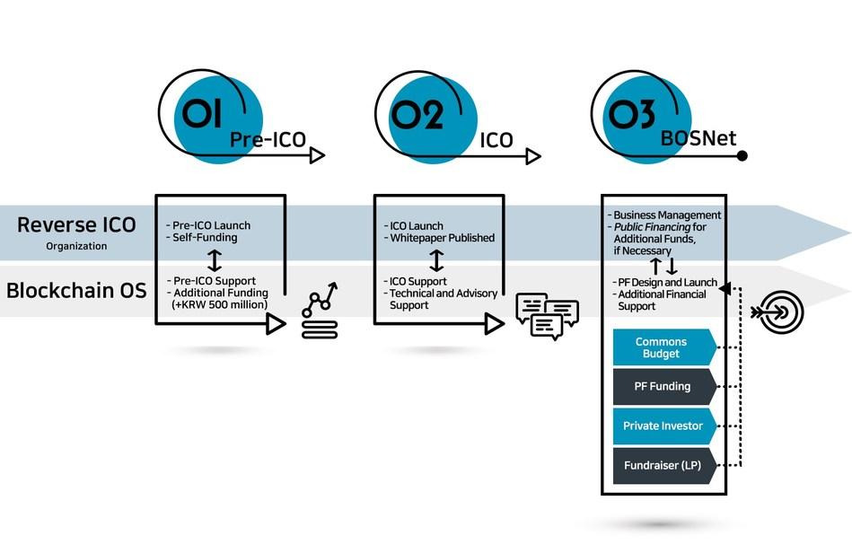 BOScoin's Reverse ICO Partner Program Flow Chart