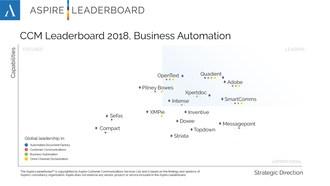 Aspire Leaderboard 2018 Business Automation (PRNewsfoto/Intense Technologies)