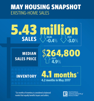 Existing-Home Sales Backpedal, Decrease 0.4 Percent in May