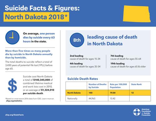 North Dakota Facts about suicide