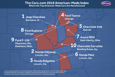 The Cars.com 2018 American-Made Index